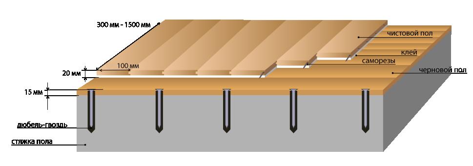 Настилка пола из доски
